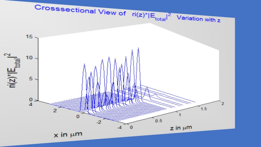fig3_facet_total-field-variation-with-z