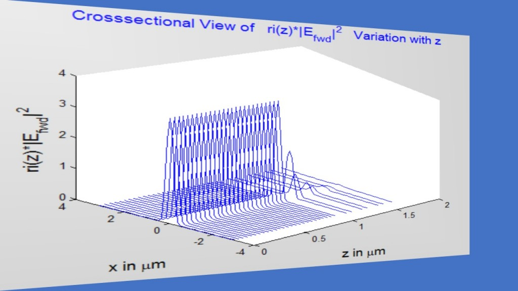 fig4_facet_forward-field-variation-with-z