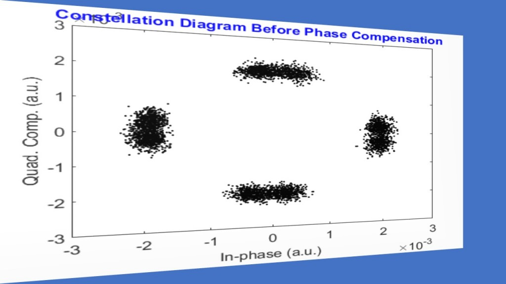 4. Constellation Diagram Before Laser Phase Compensation