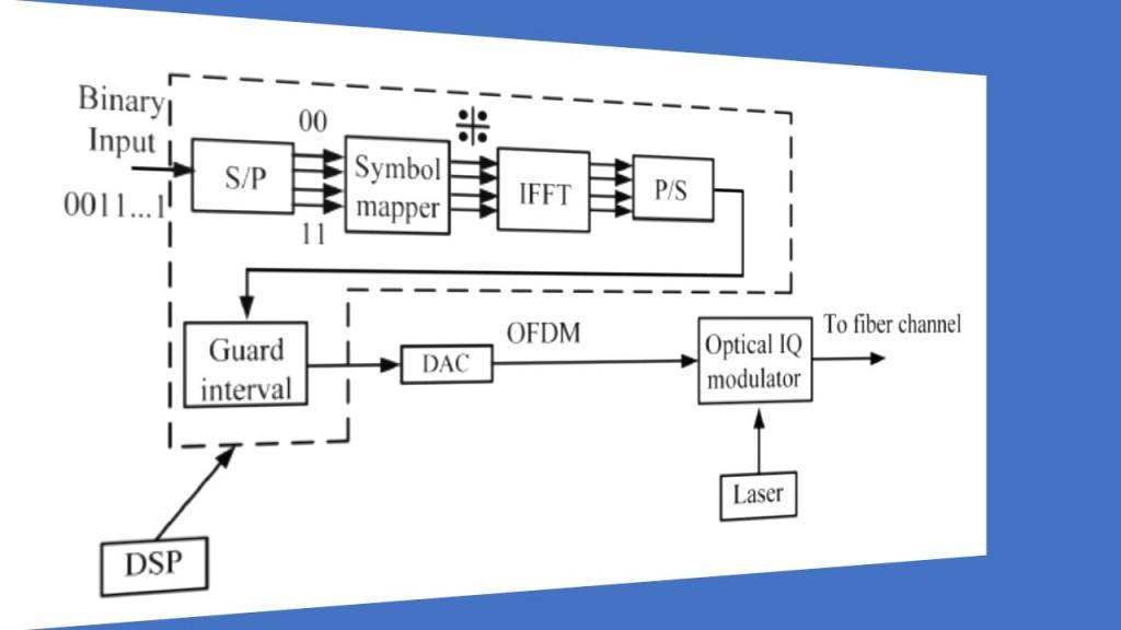 4. Fiber Optic Coherent OFDM Communication System (Transmitter)
