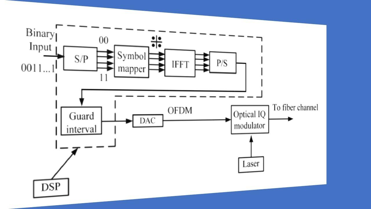 Block Diagram Communication System - Wiring Diagrams Folder on