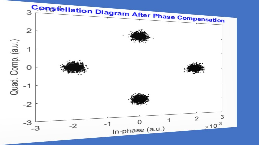 5. Constellation Diagram After Laser Phase Compensation