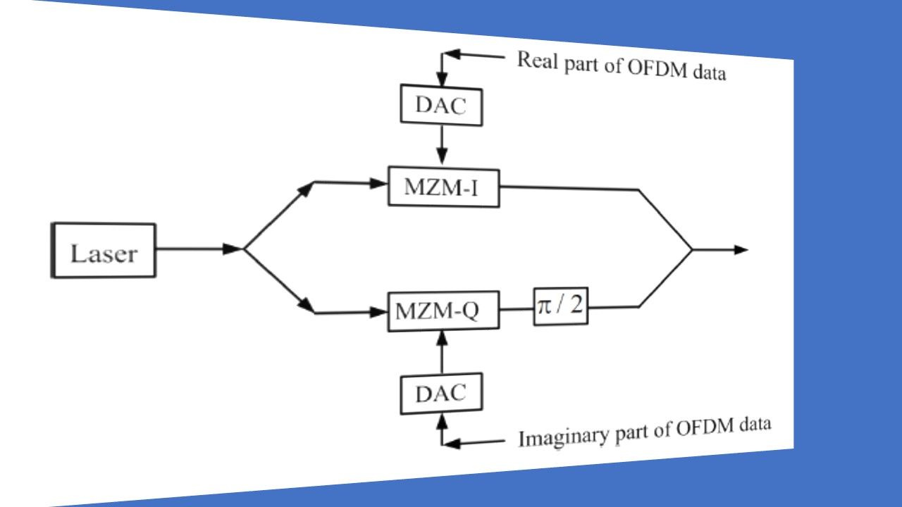 Coherent Qam M Ofdm Fiber Optic Communication Systems