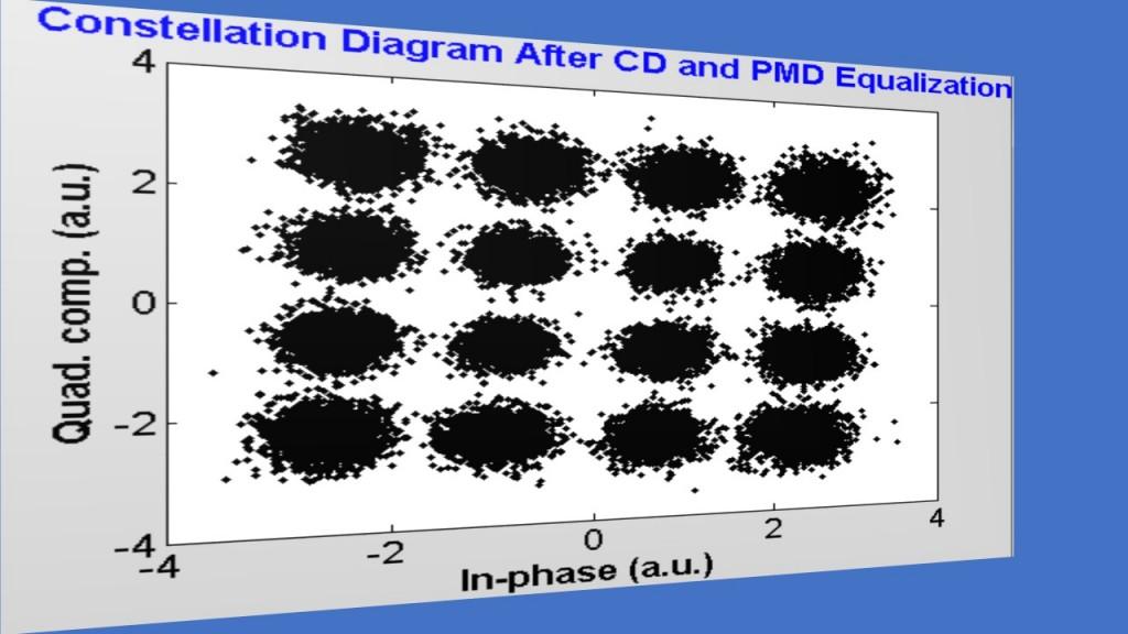 fig-11_fiber-optic-dp-co-ofdm_constellation_seg-8