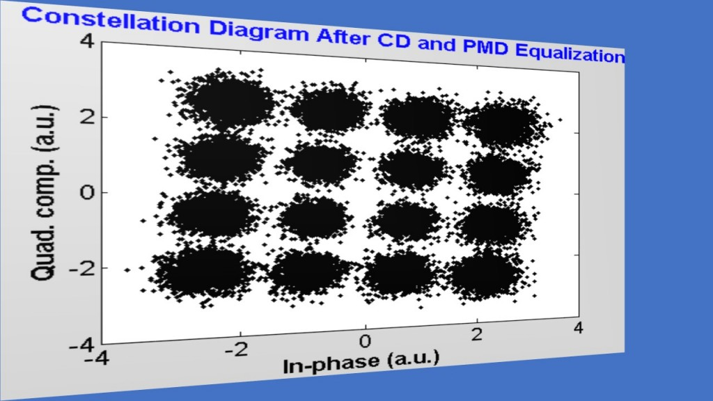 fig-12_fiber-optic-dp-co-ofdm_constellation_seg-10