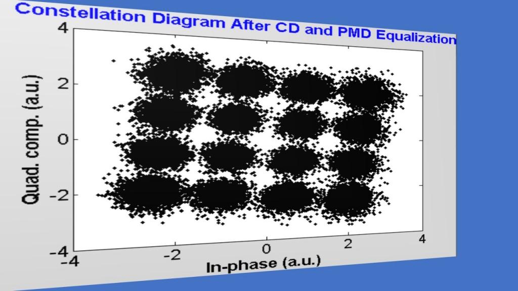 fig-13_fiber-optic-dp-co-ofdm_constellation_seg-12