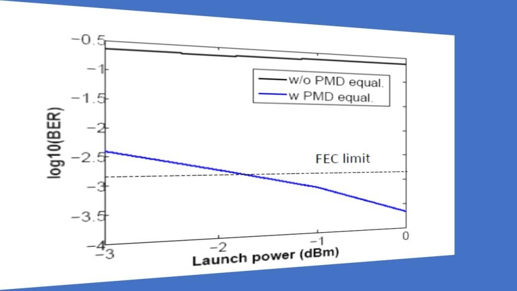 fig-14_fiber-optic-dp-co-ofdm-communication-system_pmd-equalization