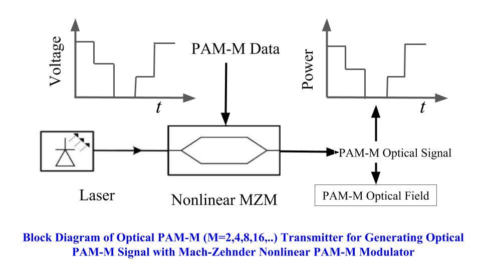 fig-1_block-diagram-of-optical-pam-m-transmitter