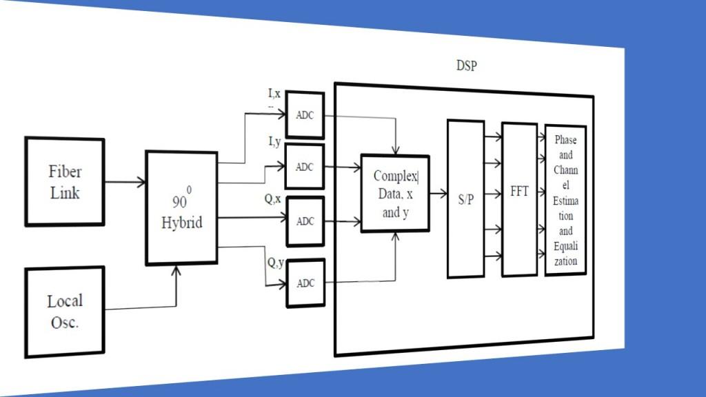 fig-6_fiber-optic-dp-co-ofdm_rx