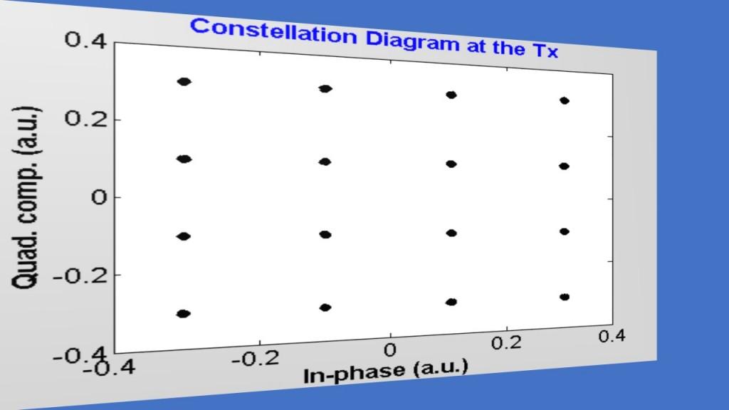 fig-7_fiber-optic-dp-co-ofdm_constellation_tx