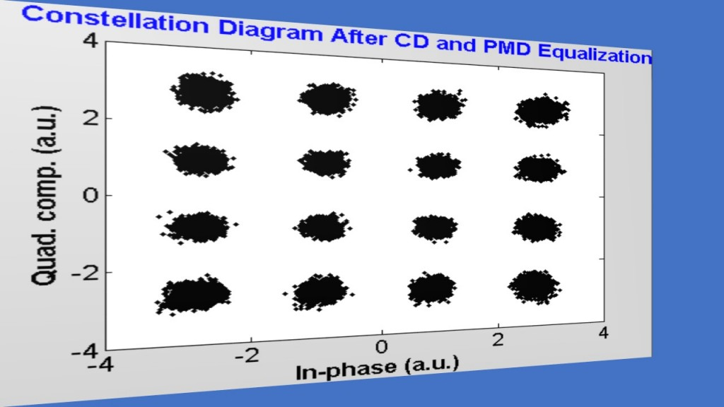 fig-9_fiber-optic-dp-co-ofdm_contellation_seg-2
