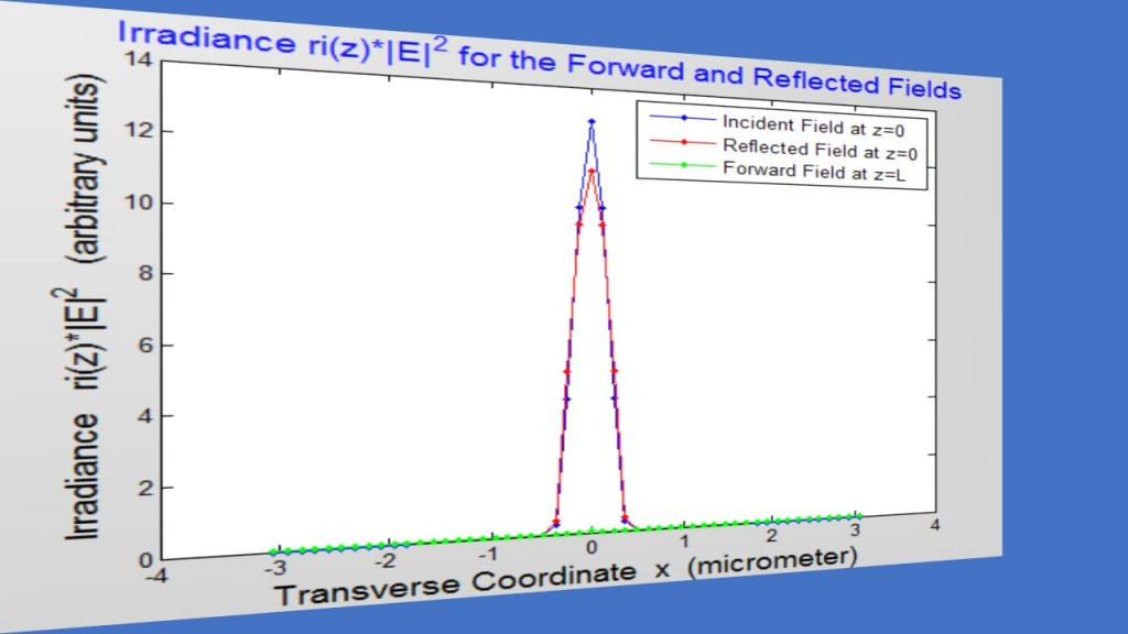 fig2_facet_irradiance-for-the-forward-and-reflected-fields