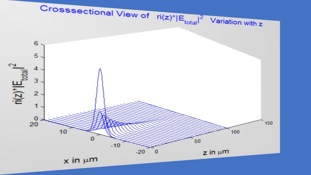 fig3_gratings_total-field-variation-with-z