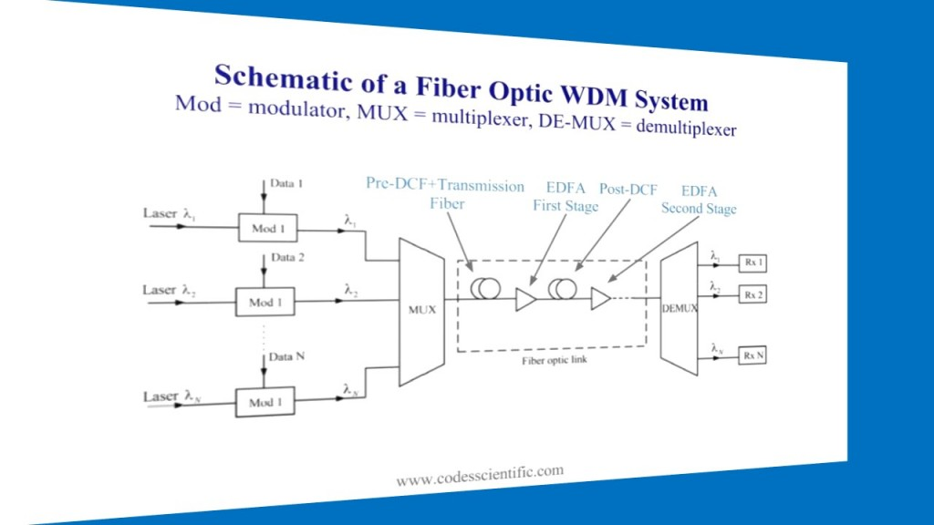 1-schematic-of-a-fiber-optic-wdm-system