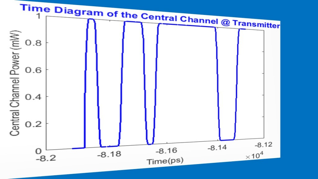 2-time-diagram-of-the-central-channel-transmitter