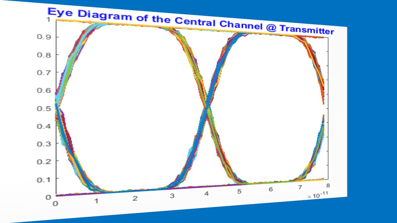 Design and simulation of linear and nonlinear fiber optic direct 3 eye diagram of the central channel transmitter ccuart Images