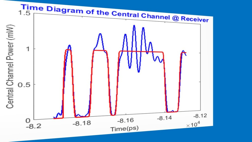 6-time-diagram-of-the-central-channel-receiver