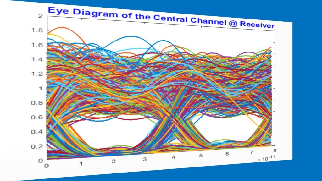 8-eye-diagram-of-the-central-channel-receiver