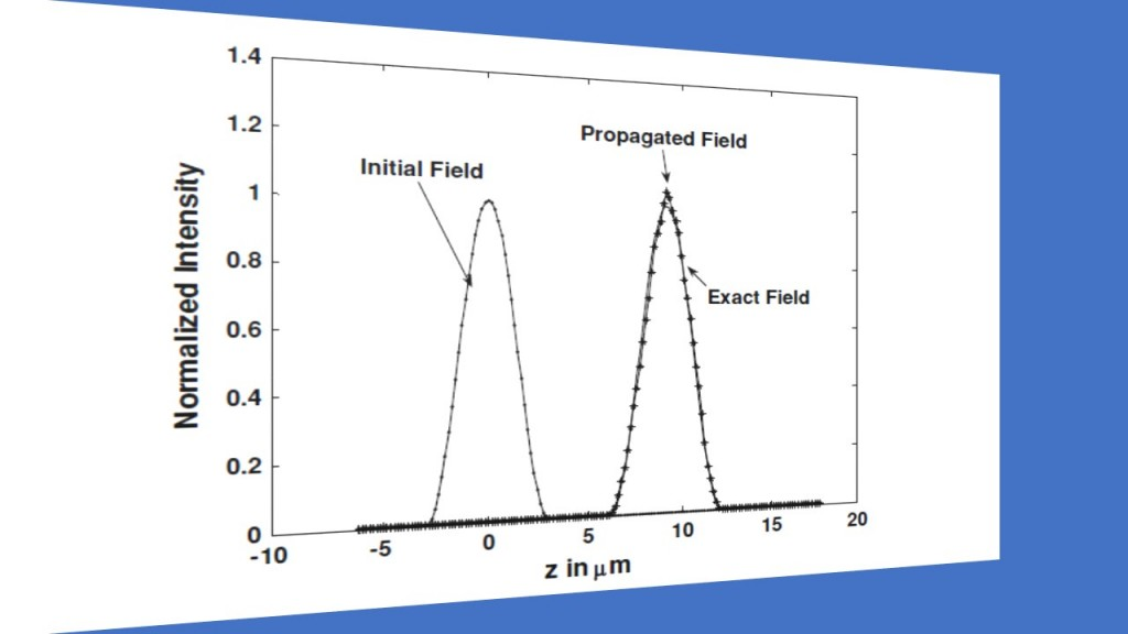 2-field-profile-after-20-micron-propagation-of-the-quasi-te-mode-in-a-strongly-guiding-waveguide