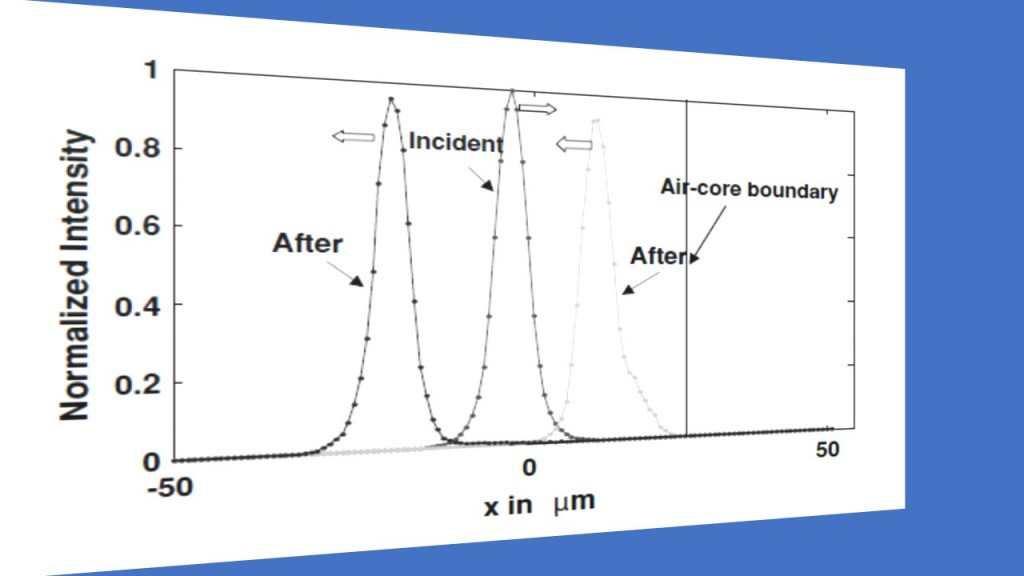 4-field-profile-after-total-internal-reflection-occurring-in-a-v-shaped-waveguide-with-an-air-facet
