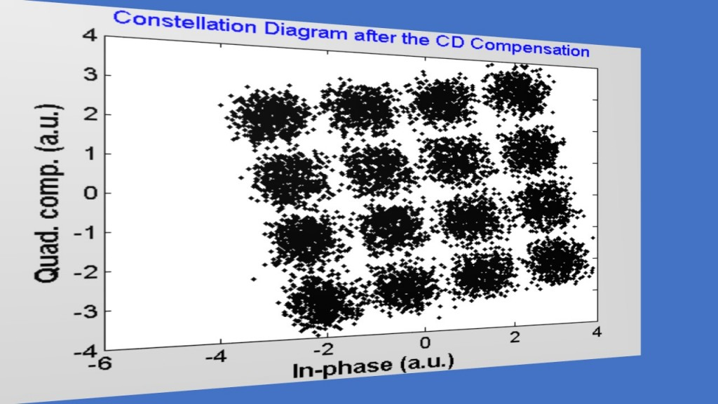 Fig.3_Long Haul QAM-16 FO Systems Constellation after CD Compensation