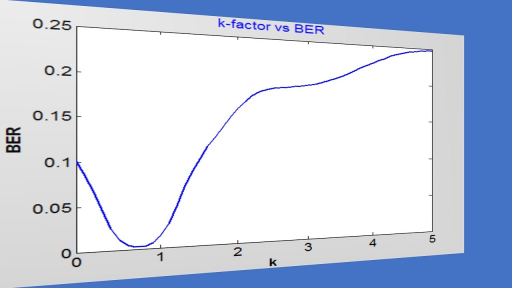 Fig.4_Long Haul QAM-16 FO Systems k-factor vs BER