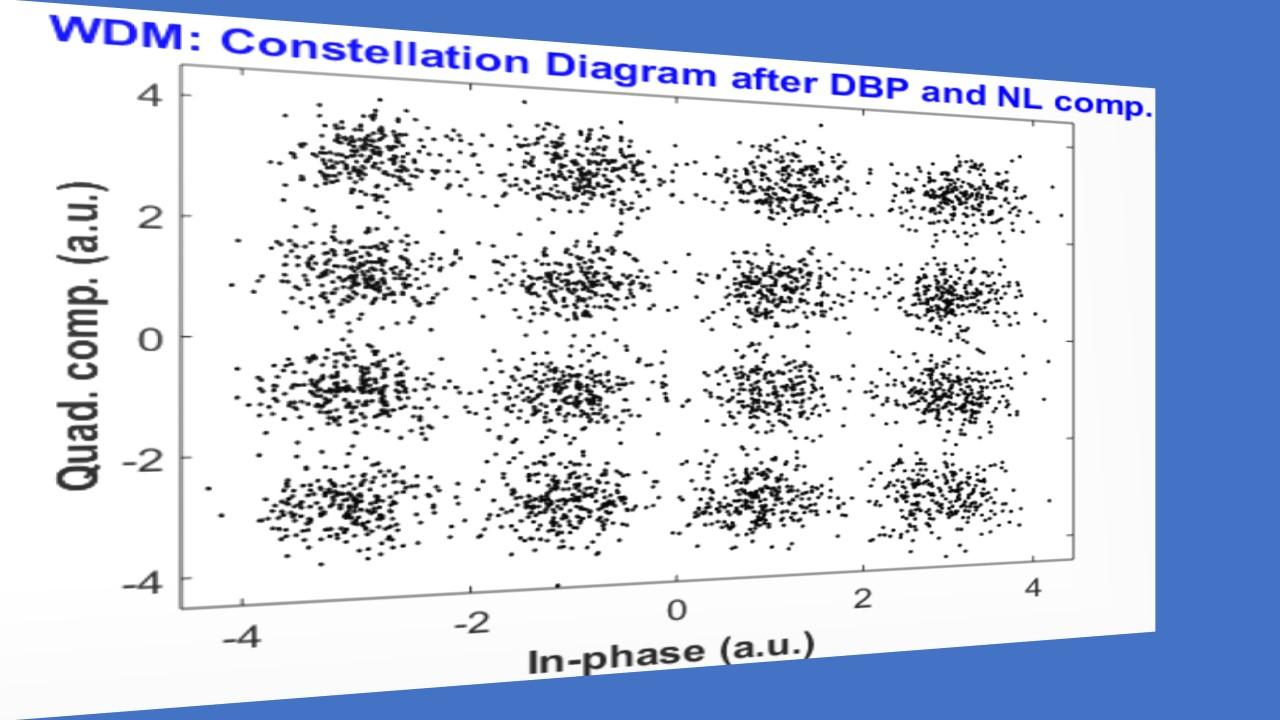 Long    Haul        WDM Polarization Multiplexed QAMM Fiber Optic Coherent Communication Systems