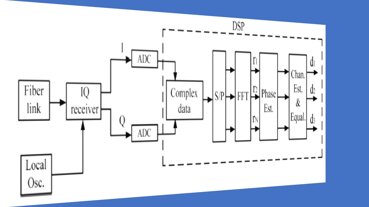 Optical Transmitter Diagram Question About Wiring Schematic Of Fiber Coherent Qam M Ofdm Optic Communication Systems Fibre Circuit